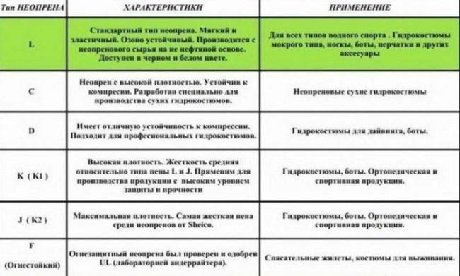 neopren-opisanie-tkani-sostav-i-naznachenie-6.jpg