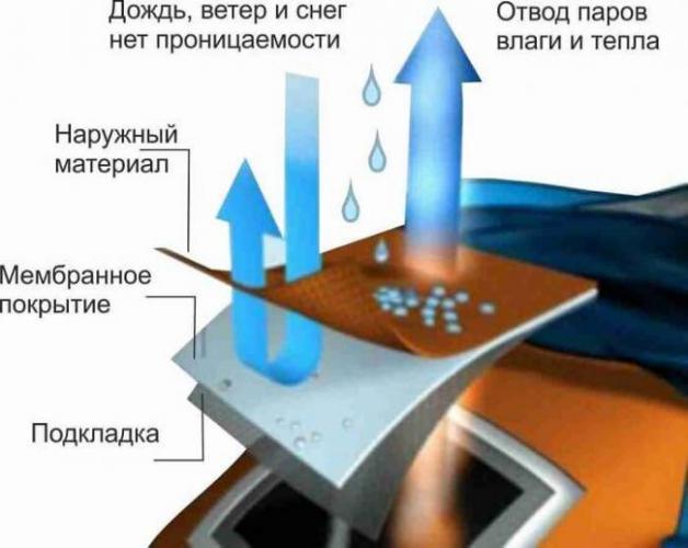 sredstvo-dlya-stirki-membrannoj-odezhdy-8.jpg