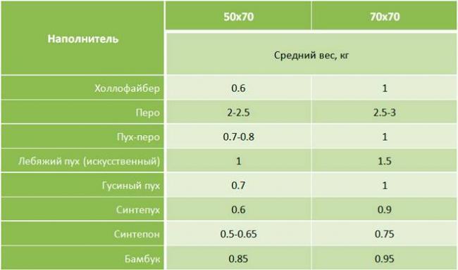 1553525434_ves-podushki-tablica.jpg